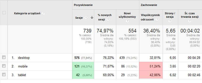 Zrzut statystyk pobranych z Google Analytics, przedstawiający ruch użytkowników desktopowych oraz użytkowników mobilnych w skali jednego miesiąca.